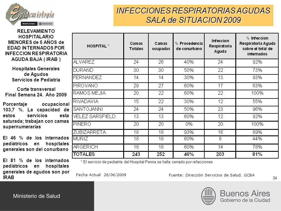RELEVAMIENTO HOSPITALARIO Servicios de Pediatría