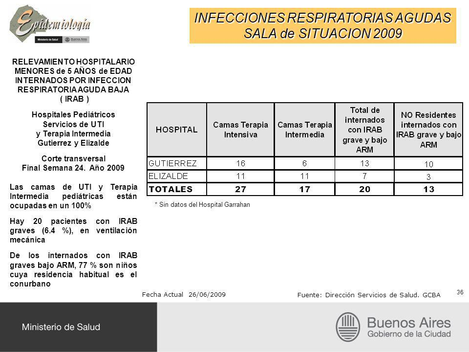 RELEVAMIENTO HOSPITALARIO Hospitales Pediátricos