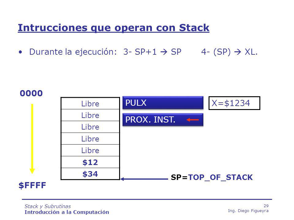 Intrucciones que operan con Stack
