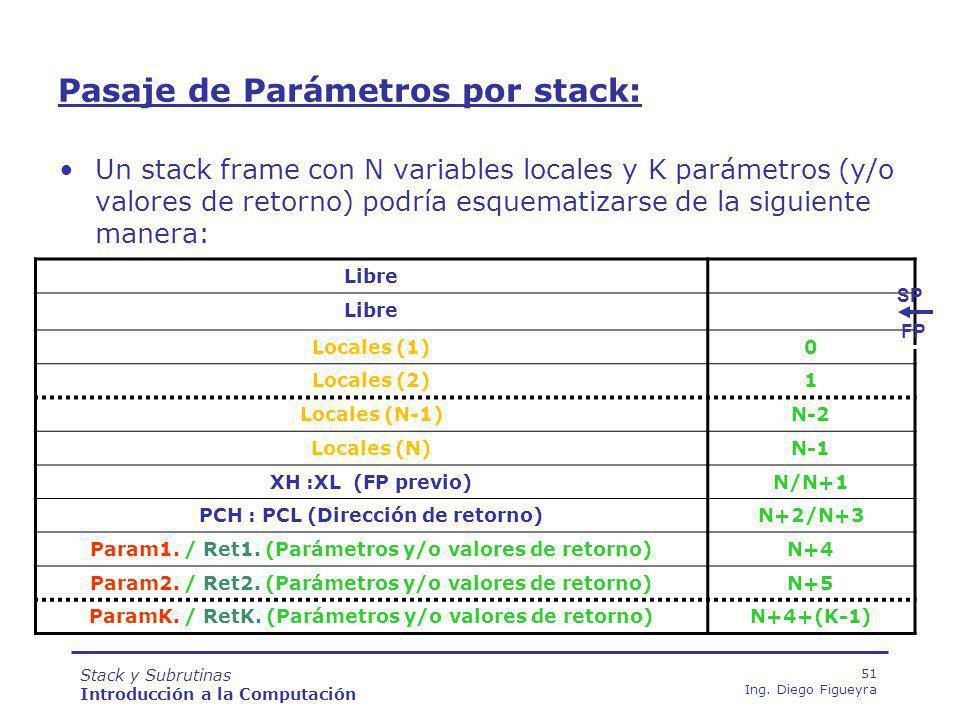 Pasaje de Parámetros por stack: