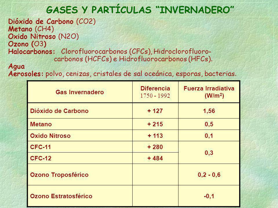GASES Y PARTÍCULAS INVERNADERO Fuerza Irradiativa (W/m2)