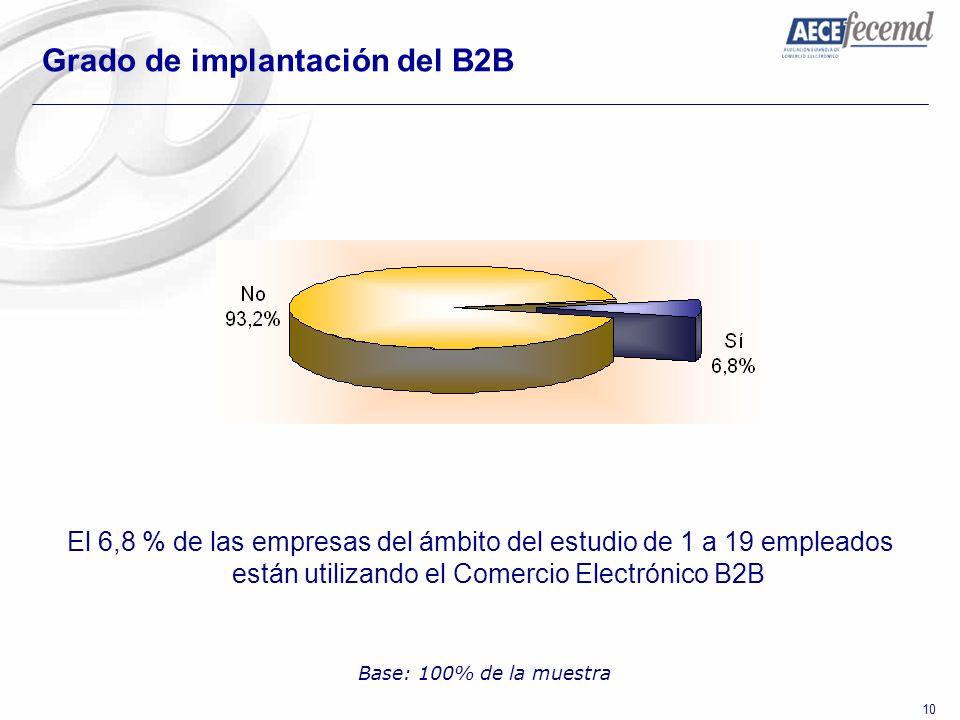 Grado de implantación del B2B
