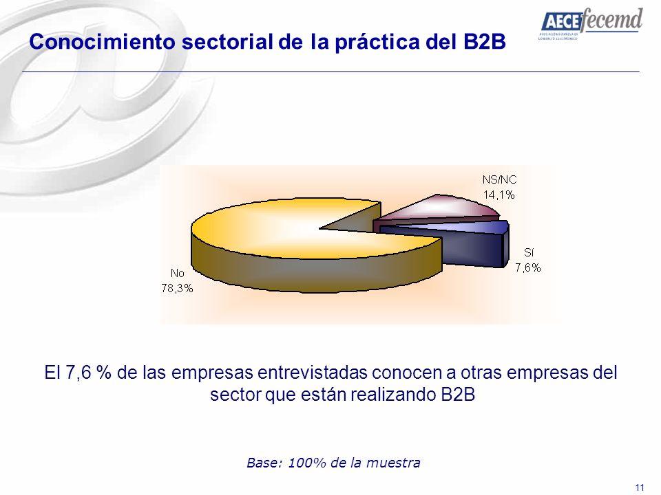 Conocimiento sectorial de la práctica del B2B