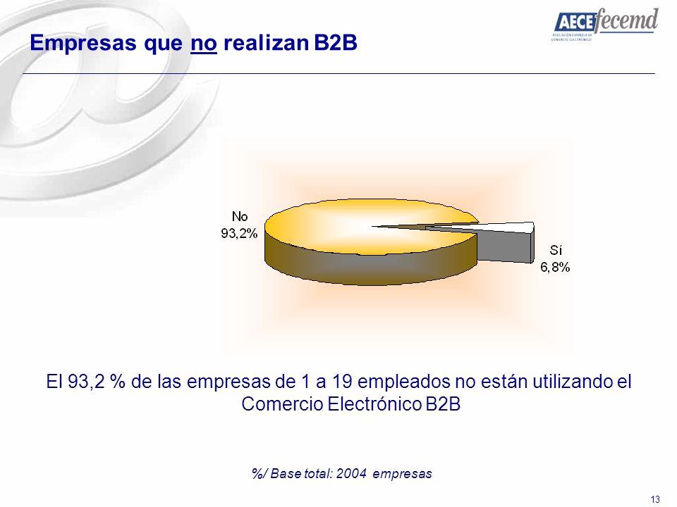 %/ Base total: 2004 empresas
