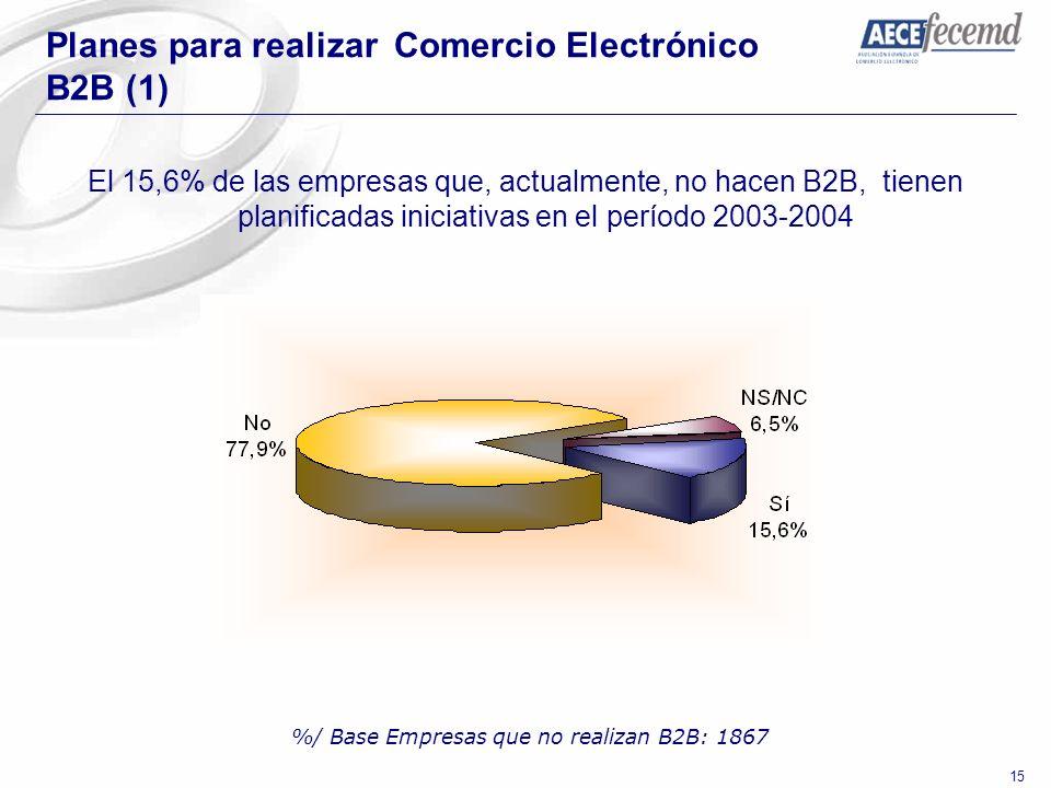 %/ Base Empresas que no realizan B2B: 1867