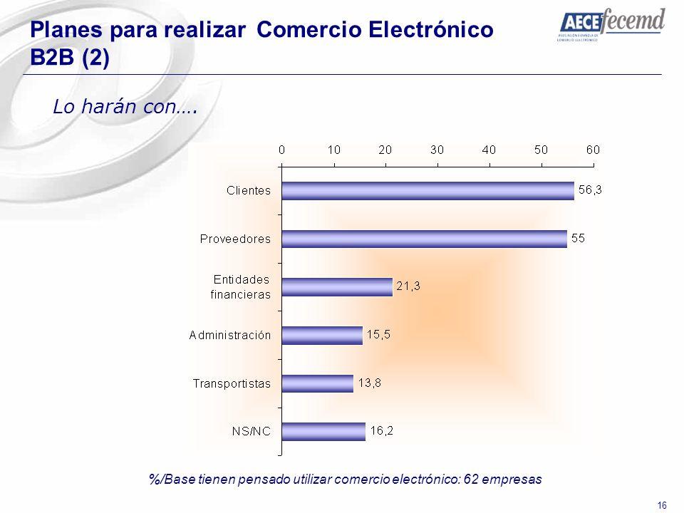 %/Base tienen pensado utilizar comercio electrónico: 62 empresas