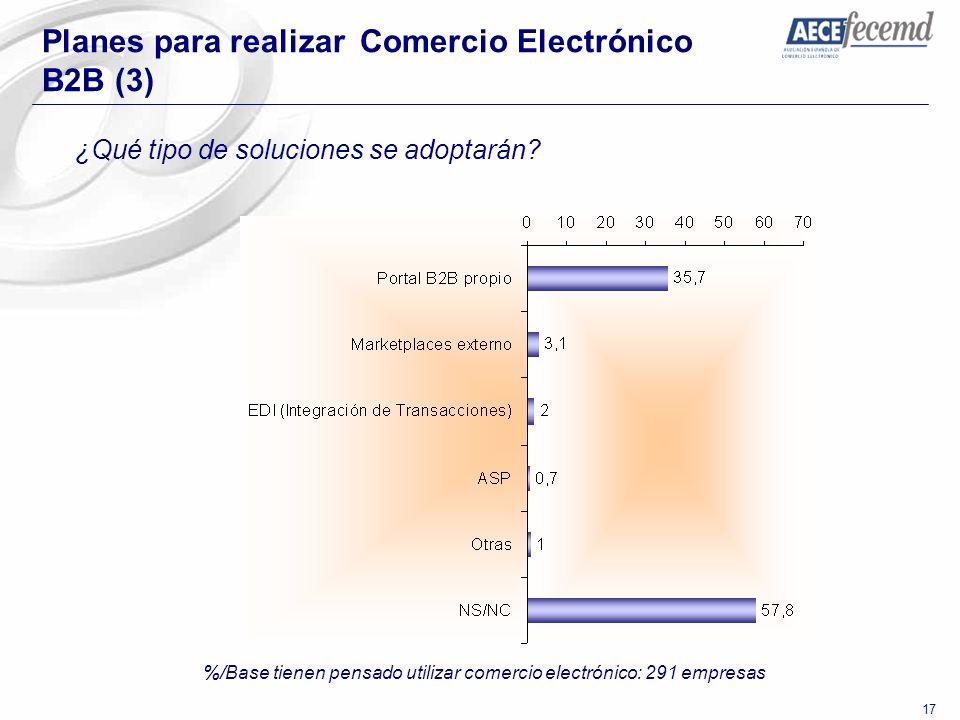 %/Base tienen pensado utilizar comercio electrónico: 291 empresas
