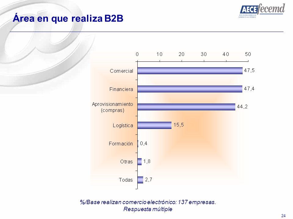 %/Base realizan comercio electrónico: 137 empresas.