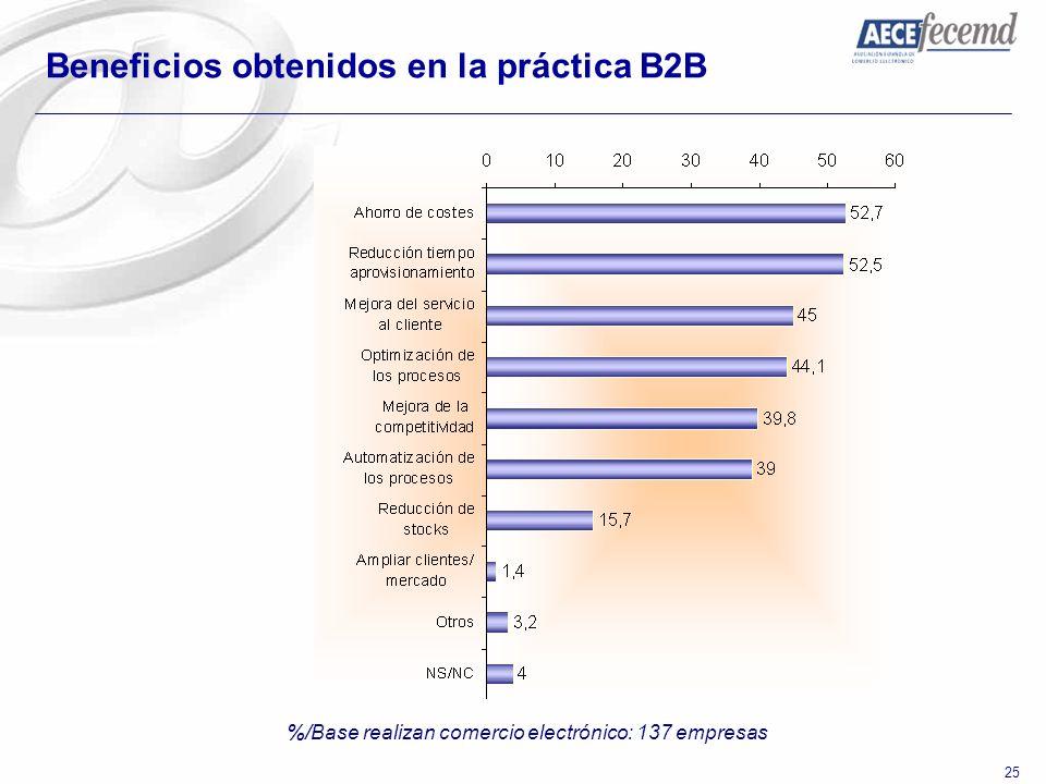 %/Base realizan comercio electrónico: 137 empresas