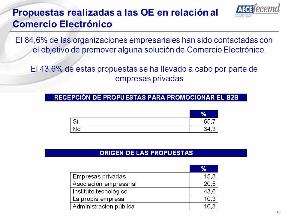 Propuestas realizadas a las OE en relación al Comercio Electrónico