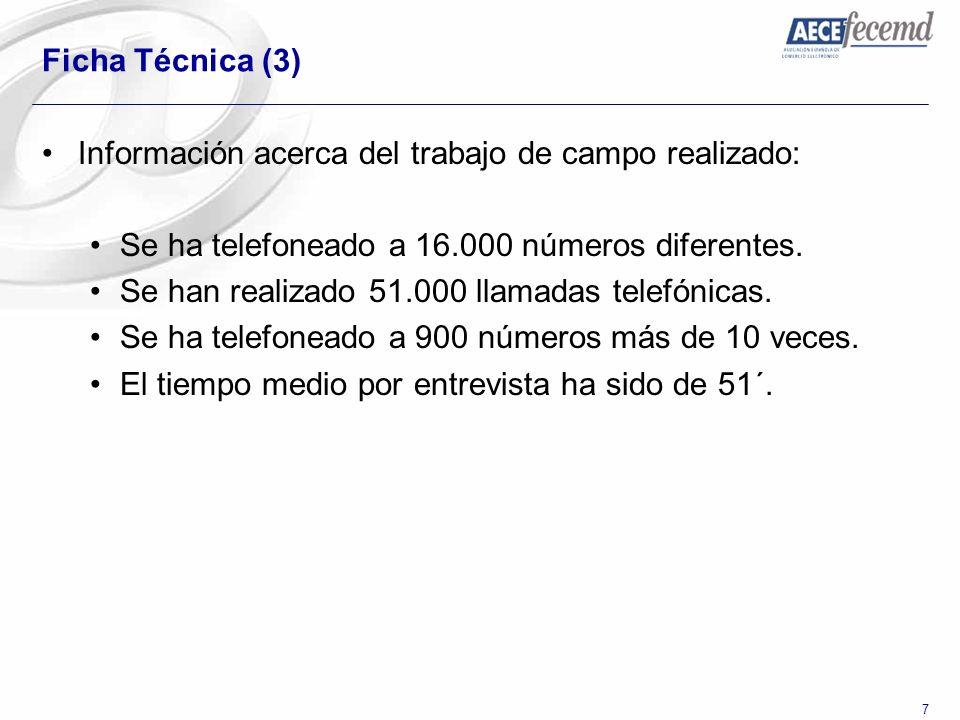 Ficha Técnica (3) Información acerca del trabajo de campo realizado: Se ha telefoneado a 16.000 números diferentes.