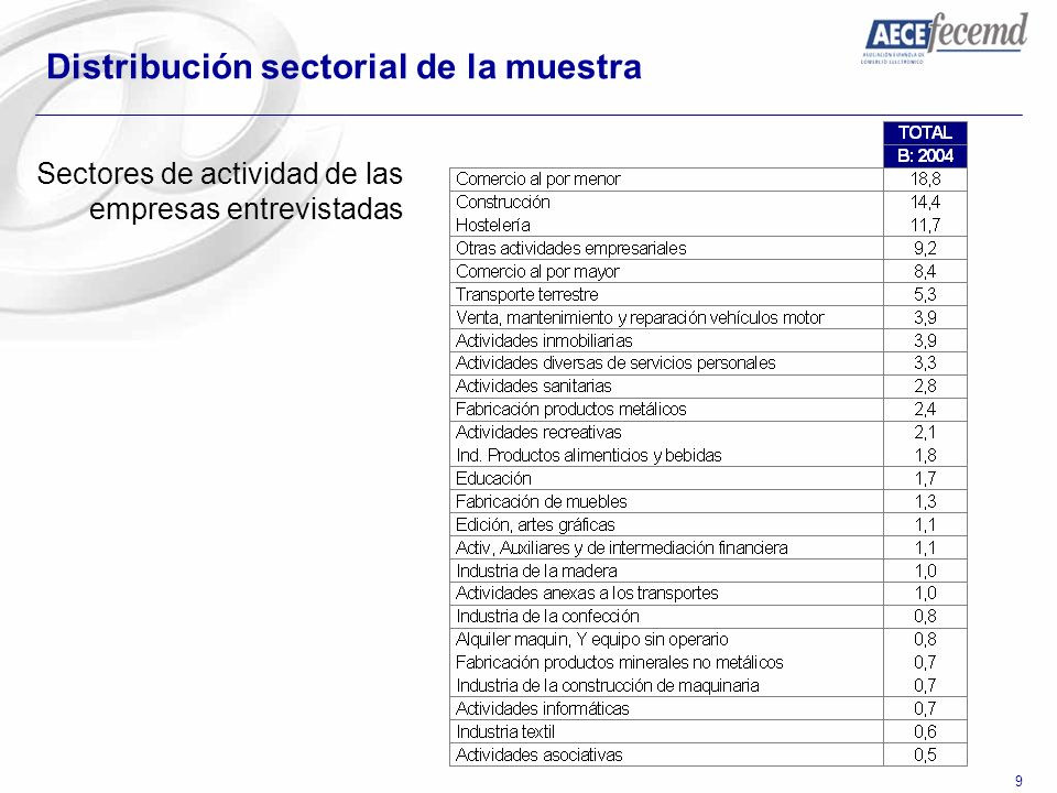 Distribución sectorial de la muestra