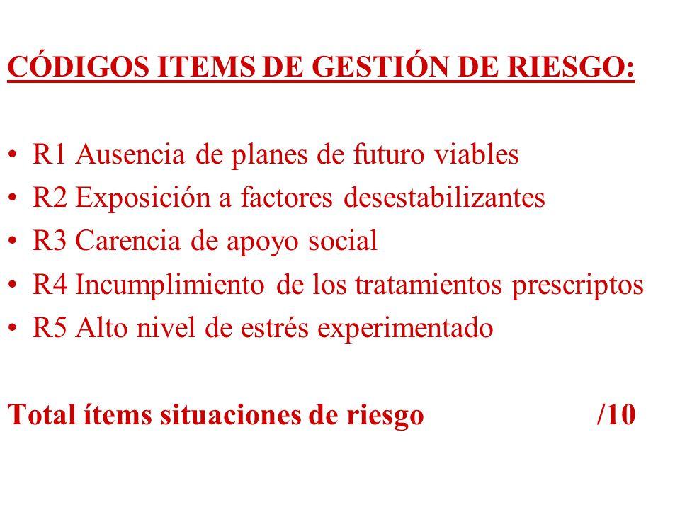 CÓDIGOS ITEMS DE GESTIÓN DE RIESGO: