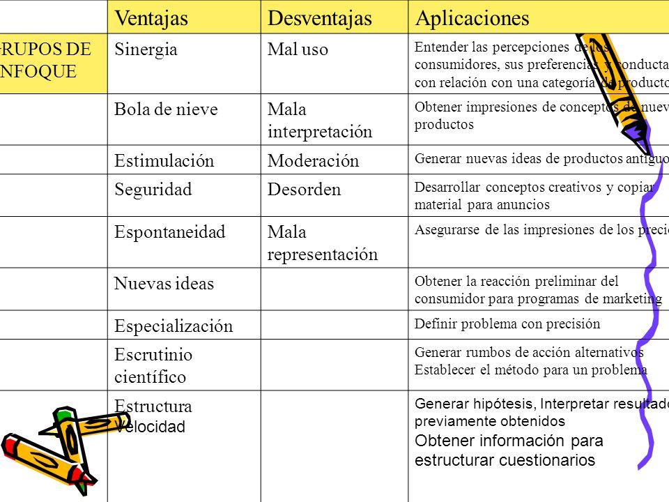 Ventajas Desventajas Aplicaciones GRUPOS DE ENFOQUE Sinergia Mal uso