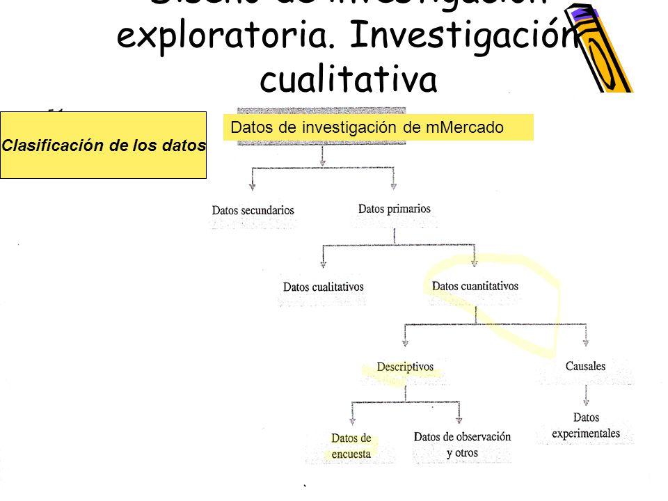Diseño de investigación exploratoria. Investigación cualitativa