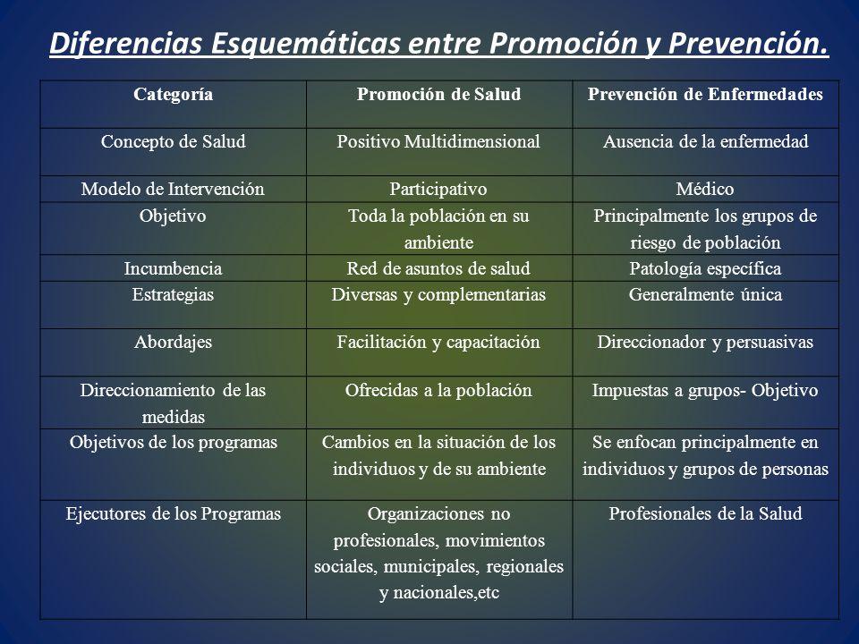 Diferencias Esquemáticas entre Promoción y Prevención.