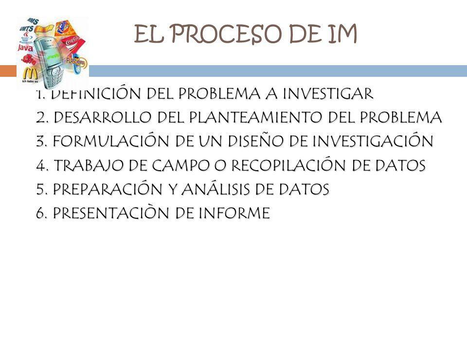 EL PROCESO DE IM 1. DEFINICIÓN DEL PROBLEMA A INVESTIGAR