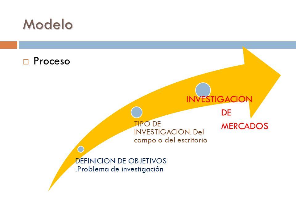 Modelo Proceso INVESTIGACION DE MERCADOS 24/03/2017