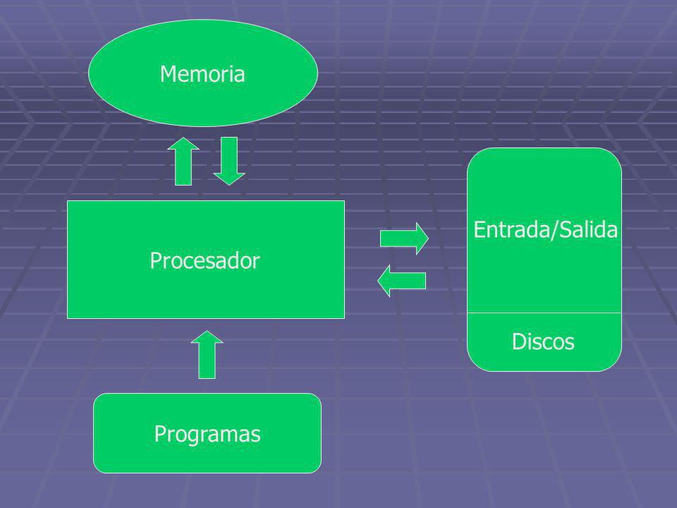Memoria Procesador Entrada/Salida Discos Programas