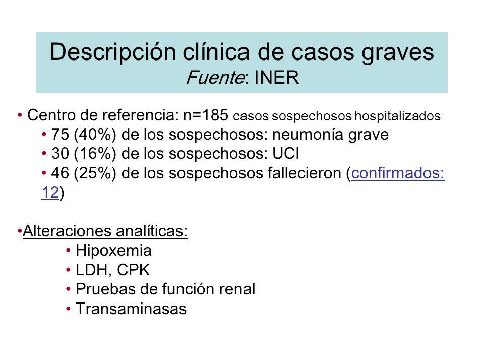 Descripción clínica de casos graves Fuente: INER
