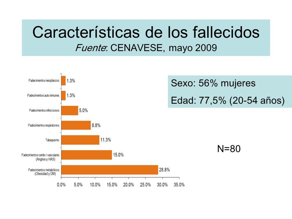 Características de los fallecidos Fuente: CENAVESE, mayo 2009