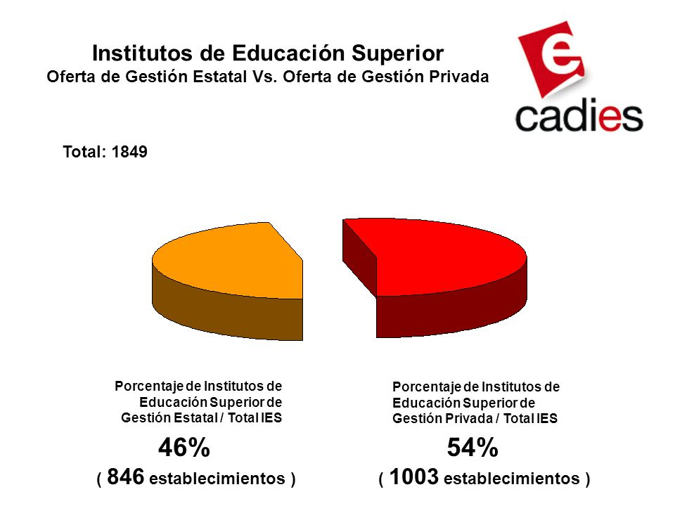 Institutos de Educación Superior Oferta de Gestión Estatal Vs