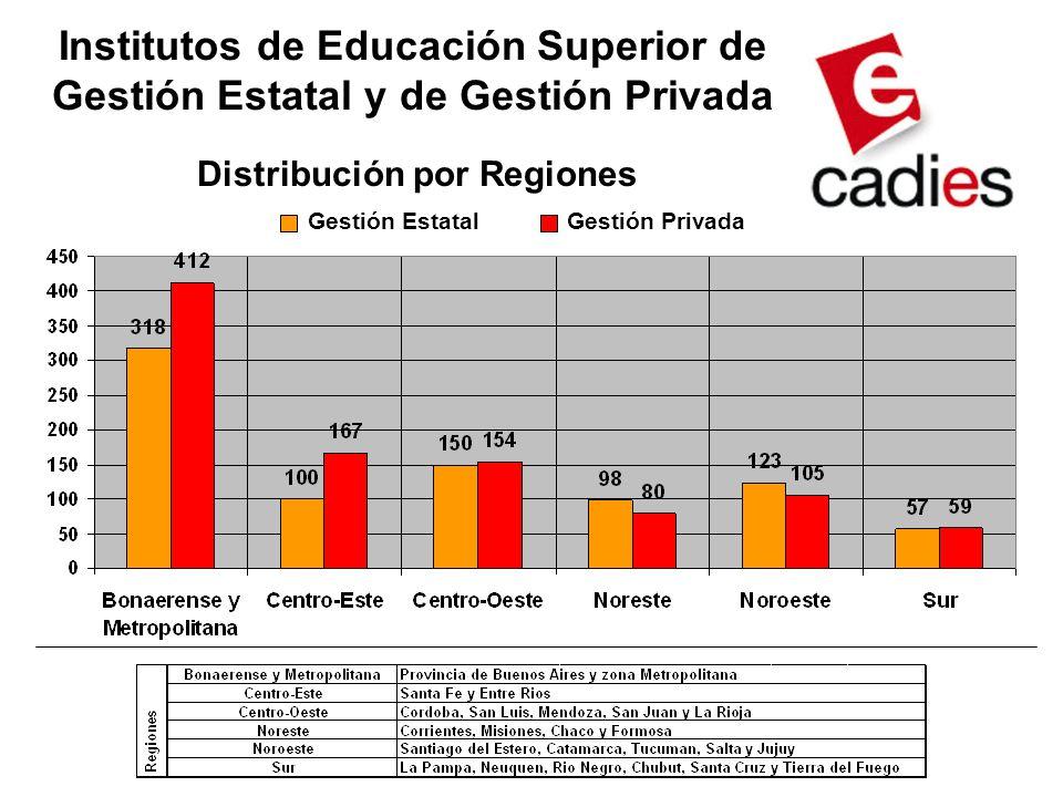 Institutos de Educación Superior de Gestión Estatal y de Gestión Privada Distribución por Regiones