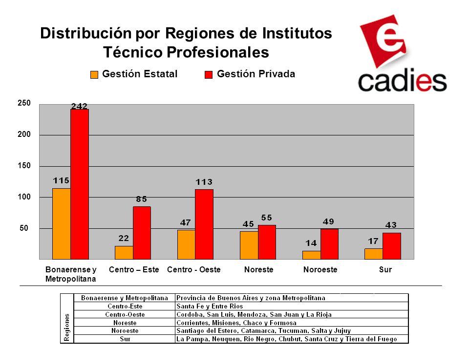 Distribución por Regiones de Institutos Técnico Profesionales