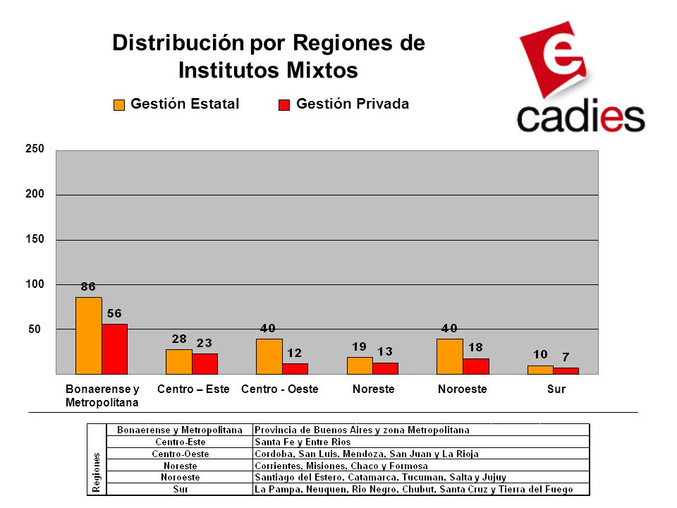 Distribución por Regiones de Institutos Mixtos
