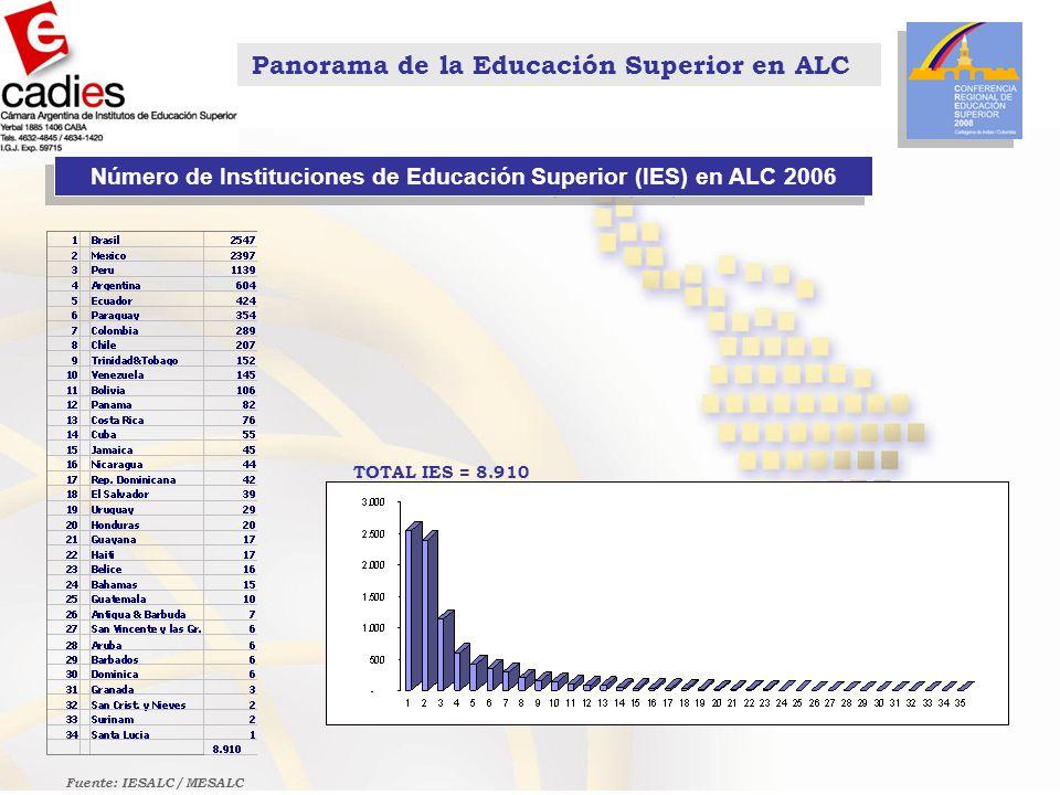 Panorama de la Educación Superior en ALC