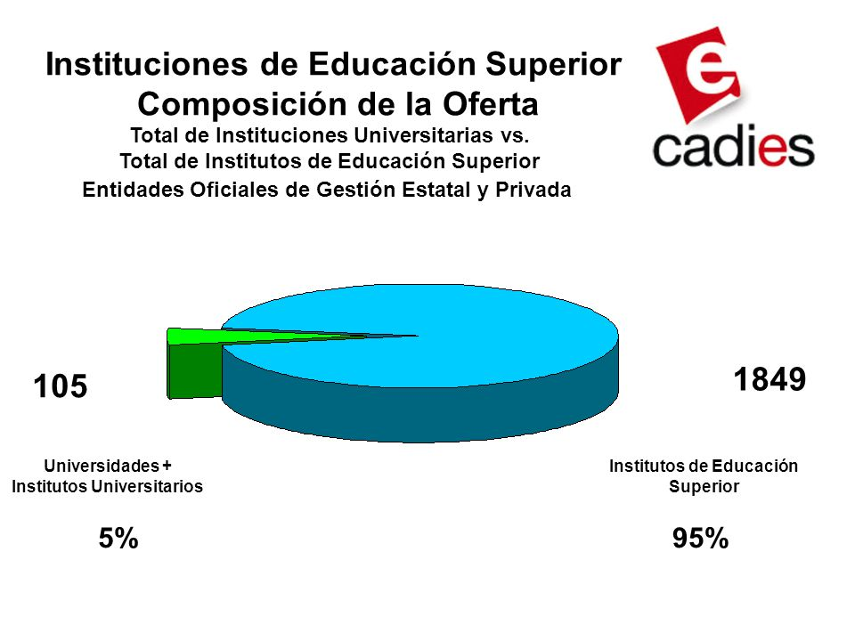 Instituciones de Educación Superior Composición de la Oferta