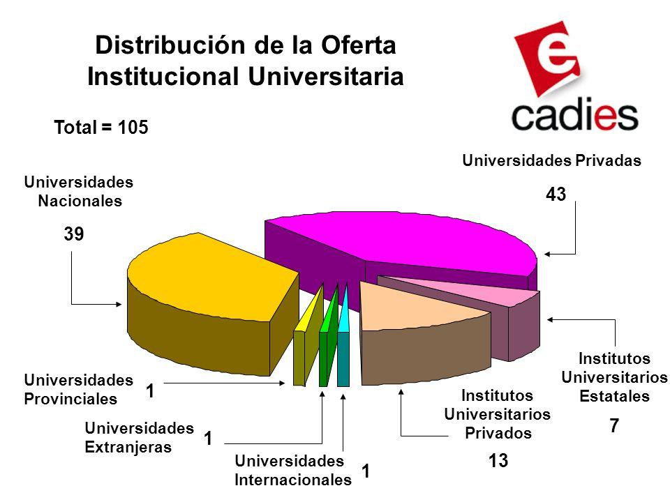 Distribución de la Oferta Institucional Universitaria