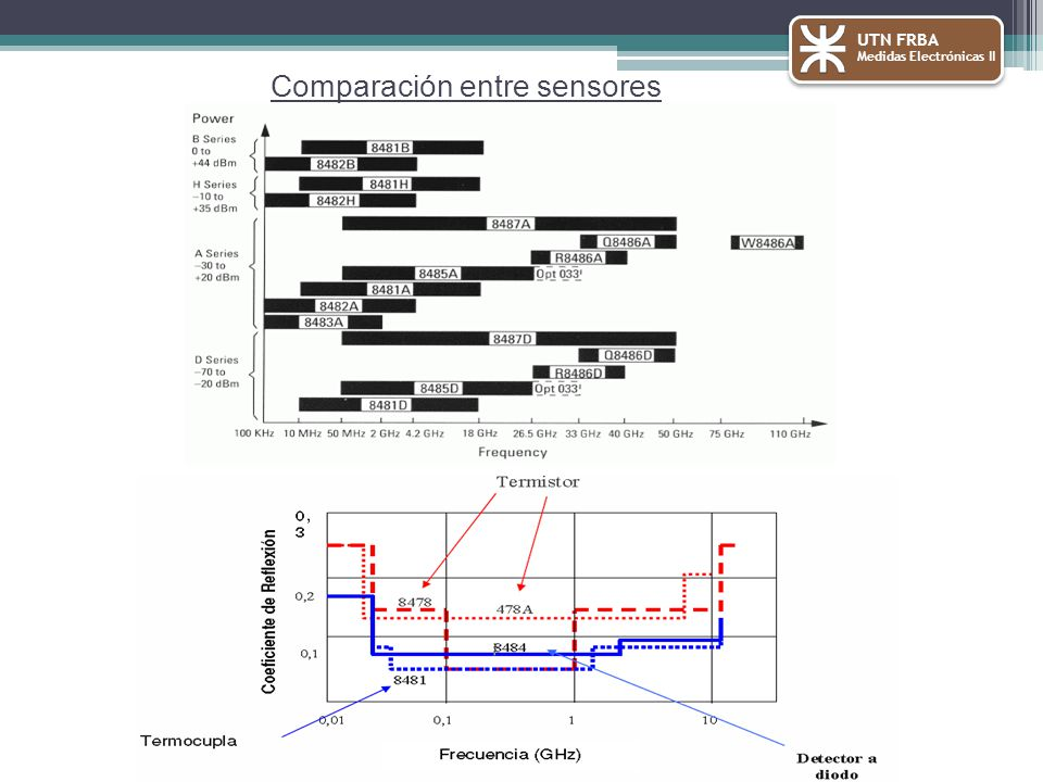 Comparación entre sensores