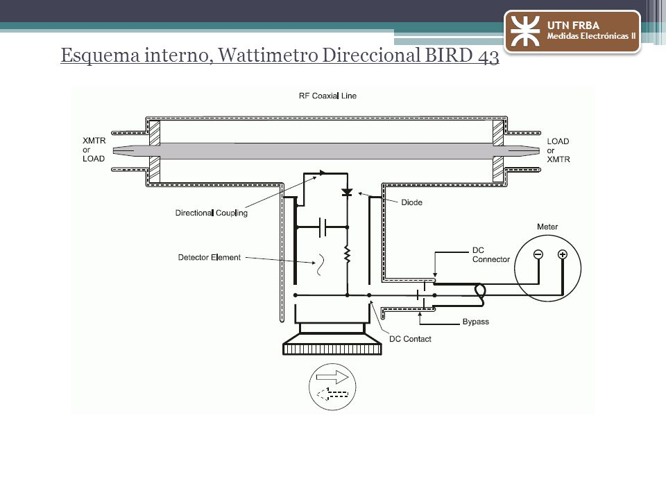 Esquema interno, Wattimetro Direccional BIRD 43
