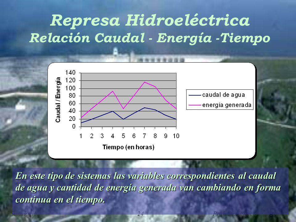 Represa Hidroeléctrica Relación Caudal - Energía -Tiempo