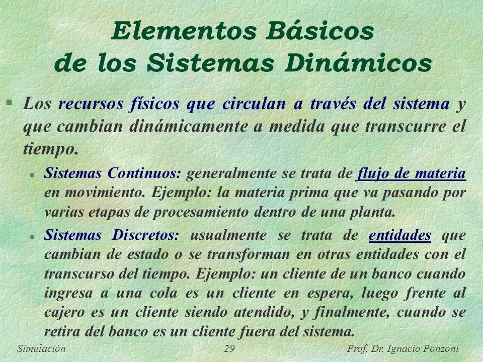 Elementos Básicos de los Sistemas Dinámicos