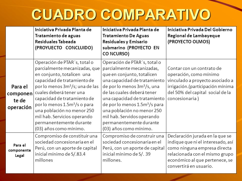 Para el componente de operación Para el componente Legal