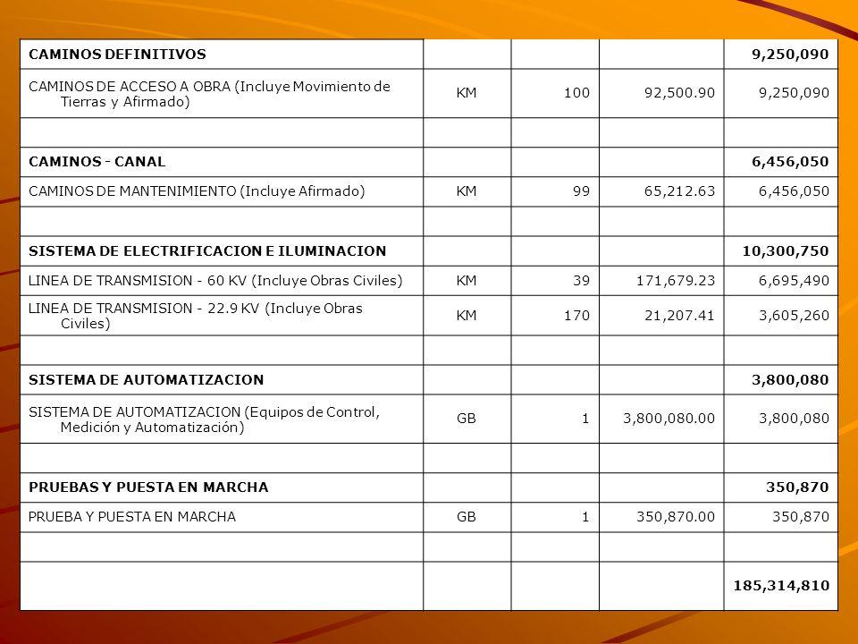 CAMINOS DEFINITIVOS 9,250,090. CAMINOS DE ACCESO A OBRA (Incluye Movimiento de Tierras y Afirmado)