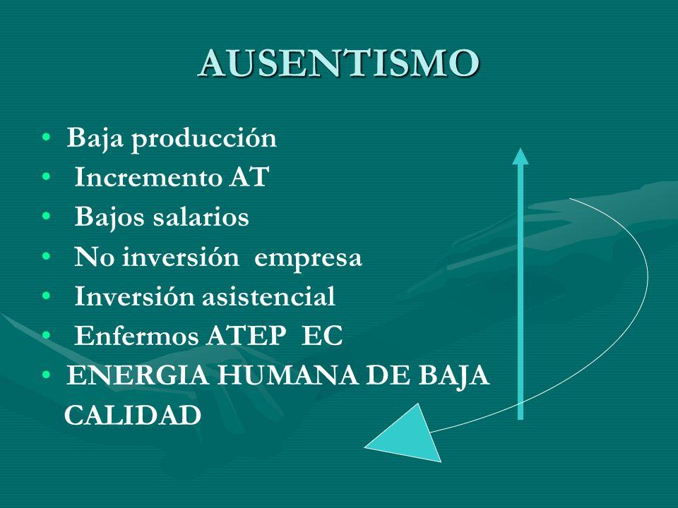 AUSENTISMO Baja producción Incremento AT Bajos salarios
