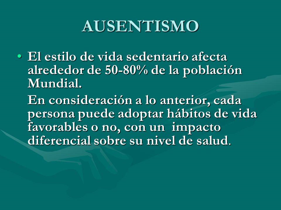 AUSENTISMO El estilo de vida sedentario afecta alrededor de 50-80% de la población Mundial.