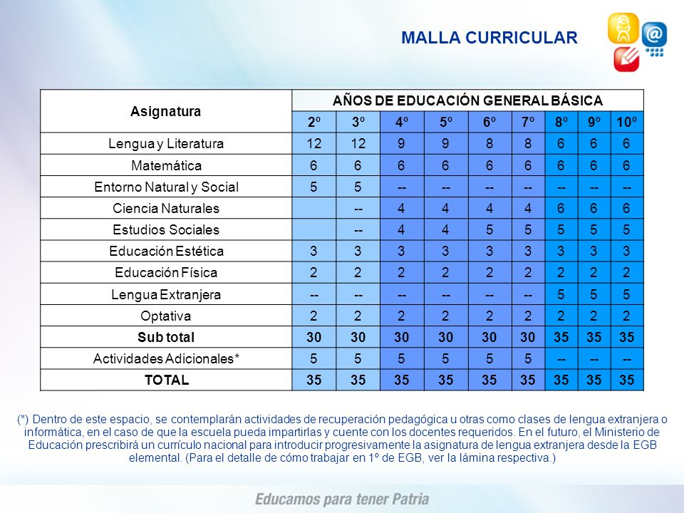 AÑOS DE EDUCACIÓN GENERAL BÁSICA