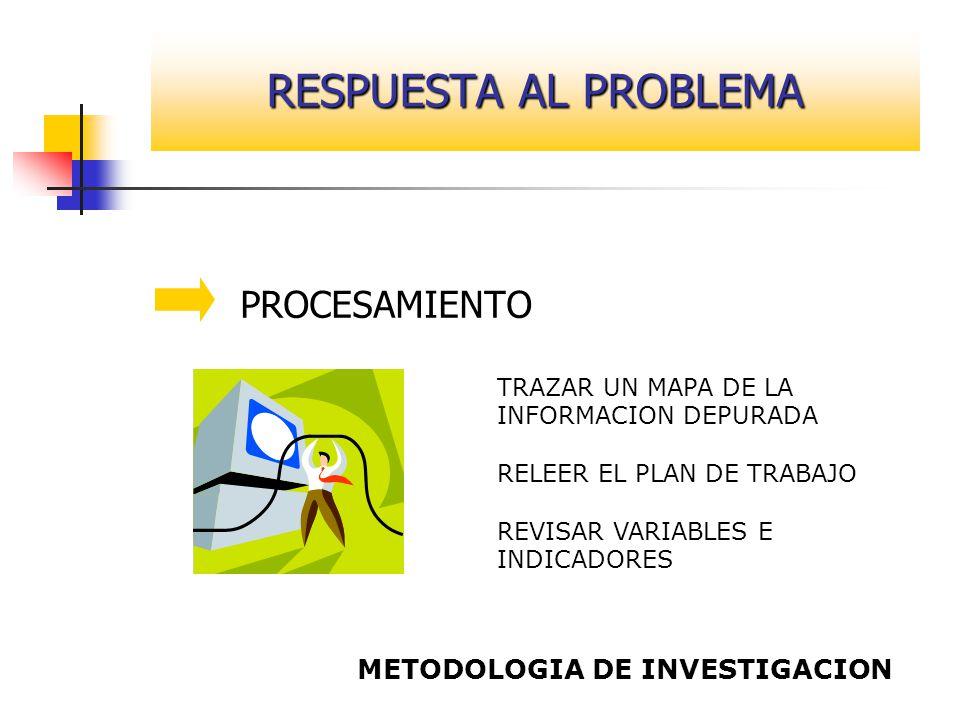 RESPUESTA AL PROBLEMA PROCESAMIENTO METODOLOGIA DE INVESTIGACION