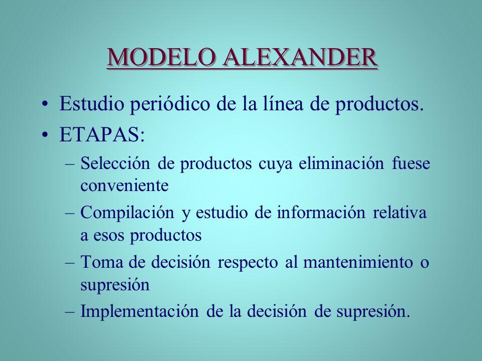 MODELO ALEXANDER Estudio periódico de la línea de productos. ETAPAS: