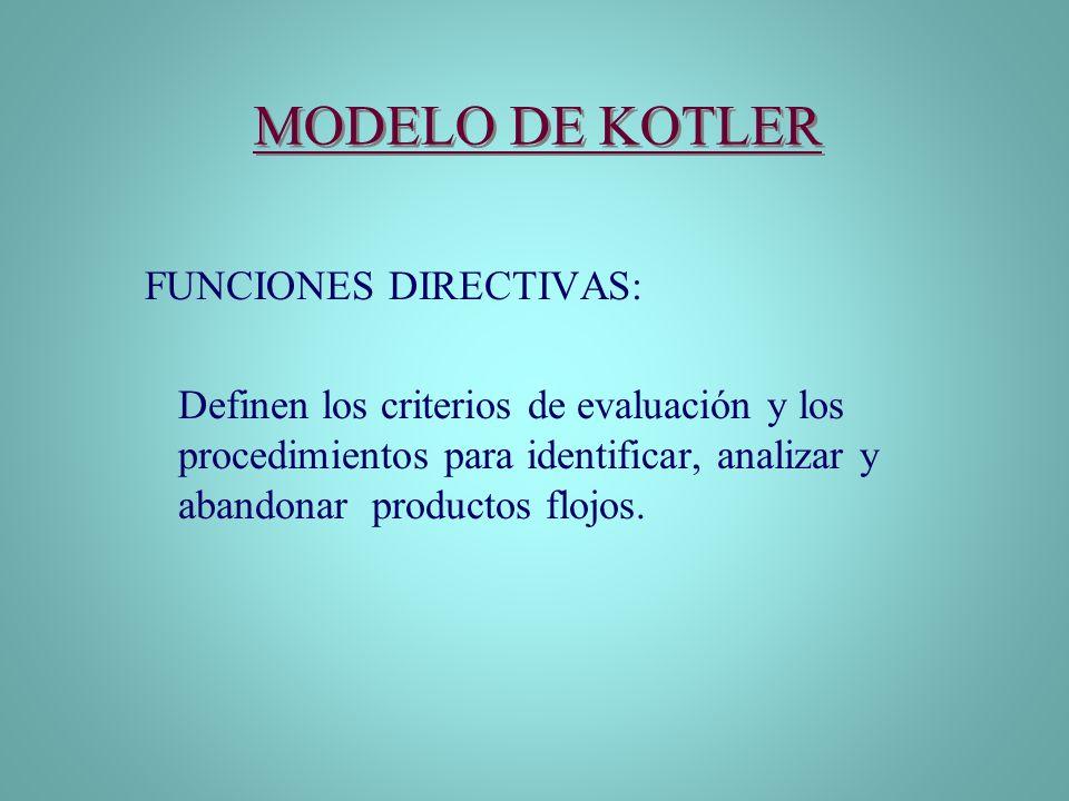 MODELO DE KOTLER FUNCIONES DIRECTIVAS: