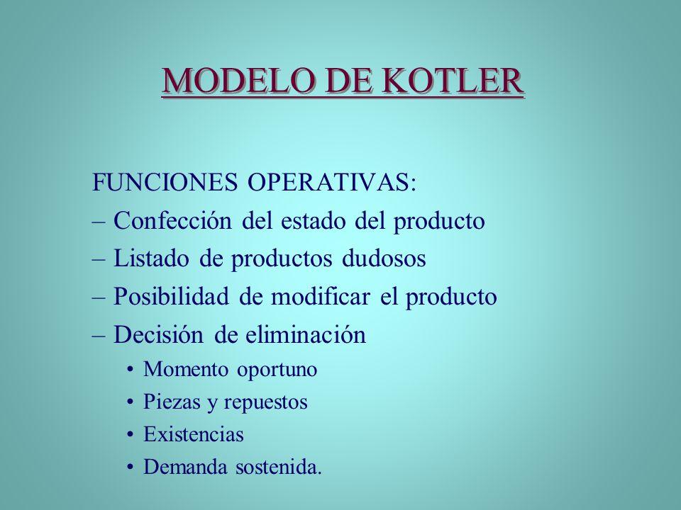MODELO DE KOTLER FUNCIONES OPERATIVAS: