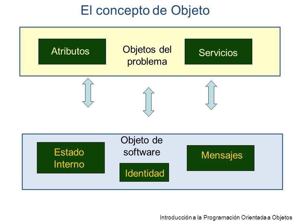 El concepto de Objeto Objetos del problema Atributos Servicios