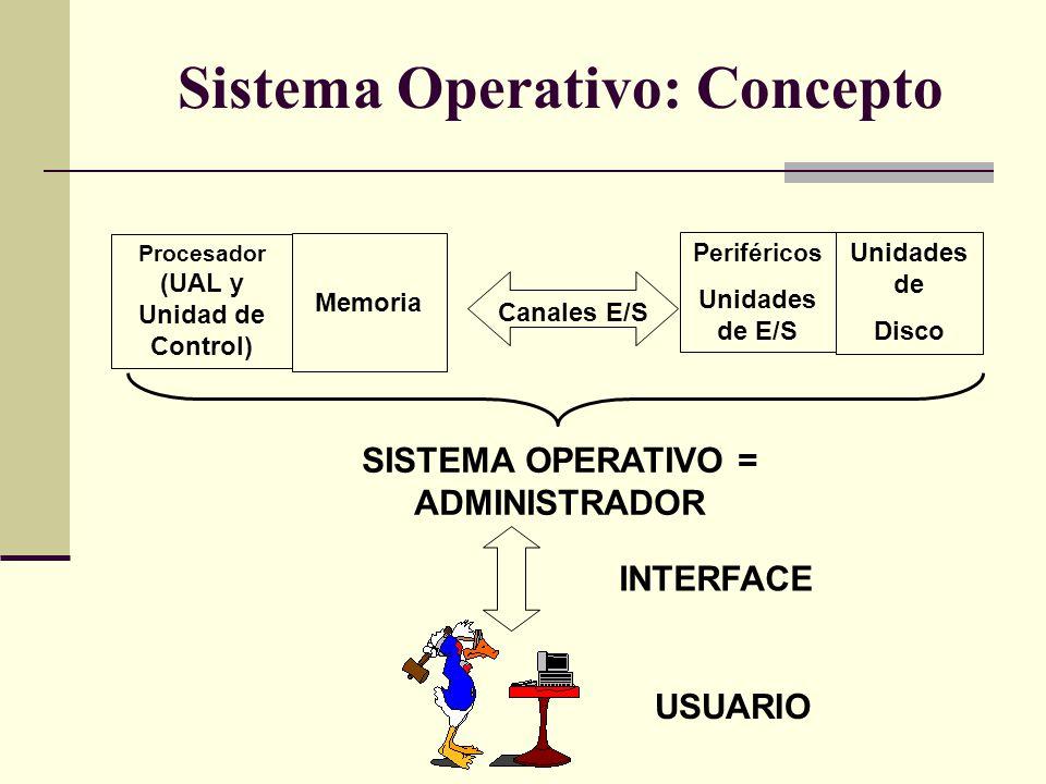 Sistema Operativo: Concepto