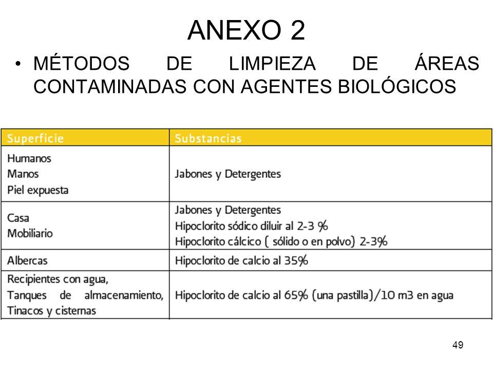 ANEXO 2 MÉTODOS DE LIMPIEZA DE ÁREAS CONTAMINADAS CON AGENTES BIOLÓGICOS