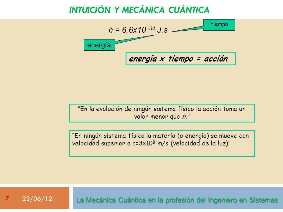 INTUICIÓN Y MECÁNICA CUÁNTICA