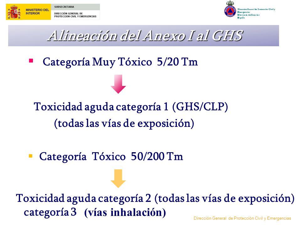 Alineación del Anexo I al GHS